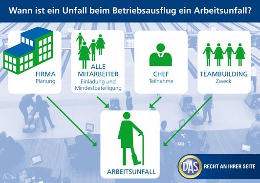 unfall am arbeitsplatz   d.a.s. - die rechtsschutzmarke der ergo, Einladung