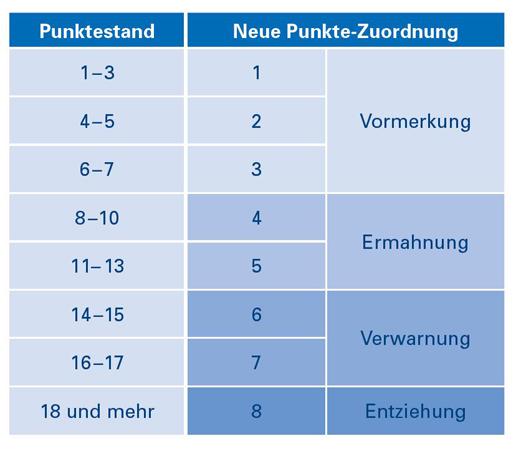 Neues Punktesystem Flensburg Das Rechtsportal Das Die